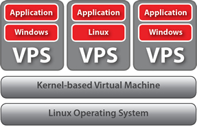 vps: virtual private server
